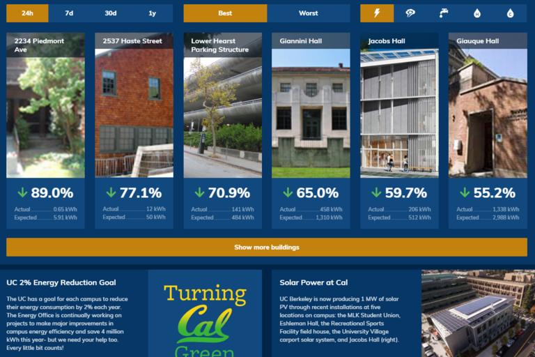 UCB Energy Dashboard